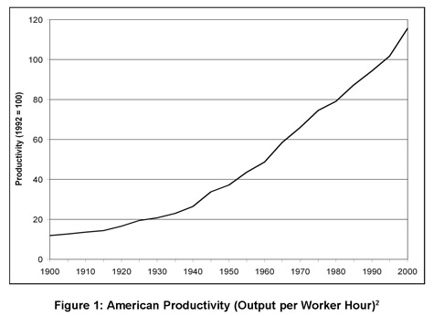 Worker Productivity Over Time